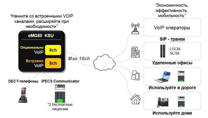 Новая офиснная Мини АТС iPECS eMG80О - обеспечивающая  все основные функции современная телекоммуникационная платформа