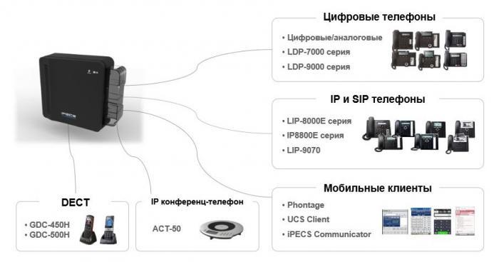АТС IPECS eMG80 поддерживает различные терминалы и мобильные клиенты